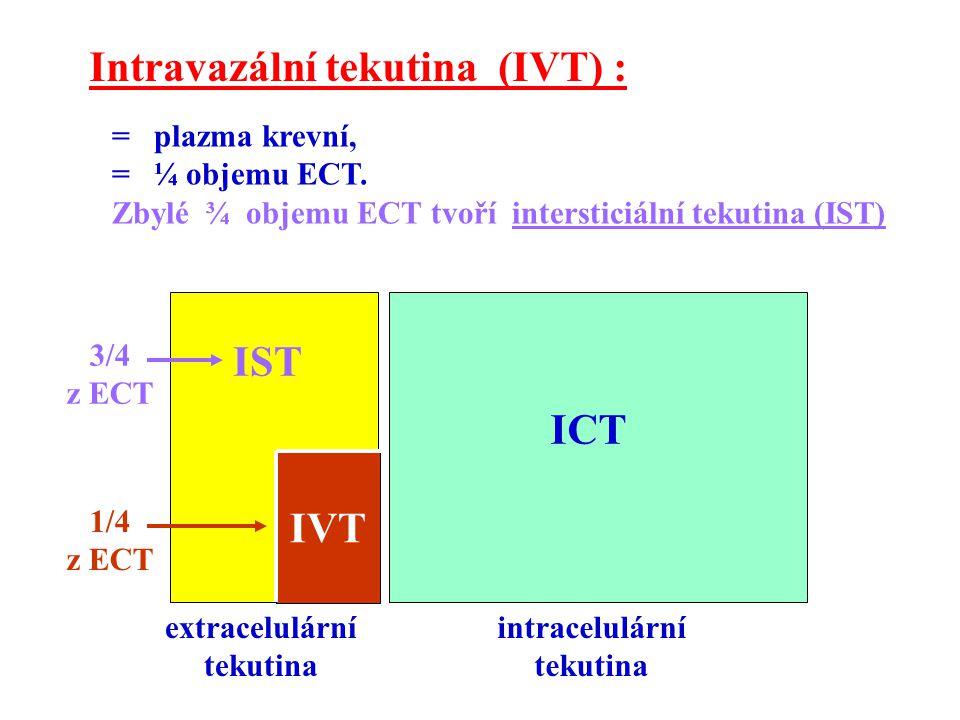 """Rekapitulace objemů tekutin vzhledem k hmotnosti : hmotnost (100 %) 70 kg CTV (60 %) 42 l ECT (20 %) 14 l ICT (40 %) 28 l plazma krevní = IVT (5 %) 3,5 l """"transcelulární tekutina (viz dále) nepočítá se do CTV intersticiální tekutina = IST (15 %) 10,5 l"""