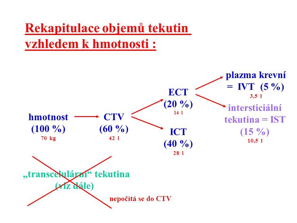 Rekapitulace objemů tekutin vzhledem k hmotnosti : hmotnost (100 %) 70 kg CTV (60 %) 42 l ECT (20 %) 14 l ICT (40 %) 28 l plazma krevní = IVT (5 %) 3,