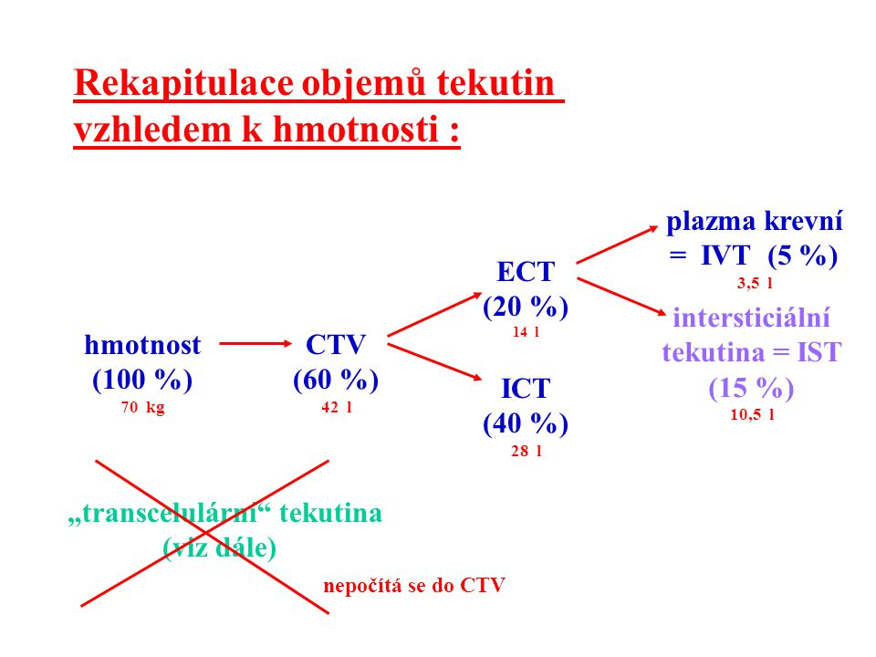 Osmolalita krevní plazmy: Na +, K +, HCO 3 -, glukosa, urea P-osmolalita (mmol.