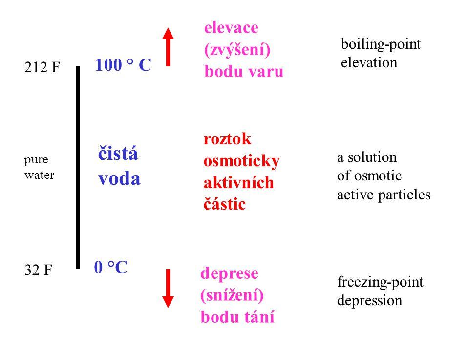 100 ° C 0 °C čistá voda roztok osmoticky aktivních částic elevace (zvýšení) bodu varu deprese (snížení) bodu tání 212 F 32 F pure water boiling-point