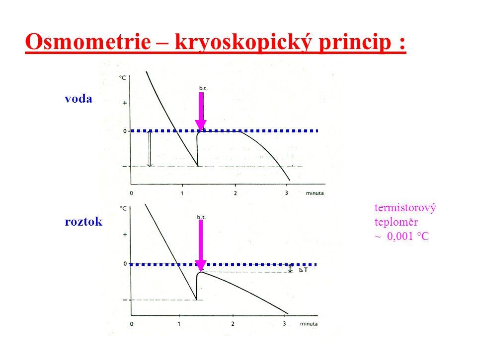 Osmometrie – kryoskopický princip : voda roztok termistorový teploměr ~ 0,001 °C