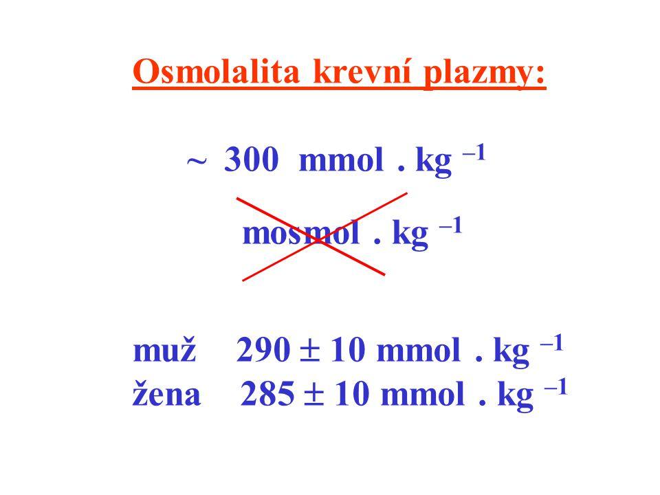 Osmolalita krevní plazmy: ~ 300 mmol. kg –1 mosmol. kg –1 muž 290  10 mmol. kg –1 žena 285  10 mmol. kg –1