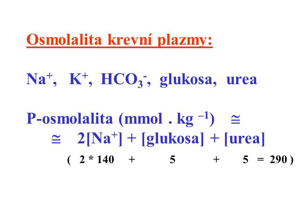 Osmolalita krevní plazmy: Na +, K +, HCO 3 -, glukosa, urea P-osmolalita (mmol. kg –1 )   2[Na + ] + [glukosa] + [urea] ( 2 * 140 + 5 + 5 = 290 )