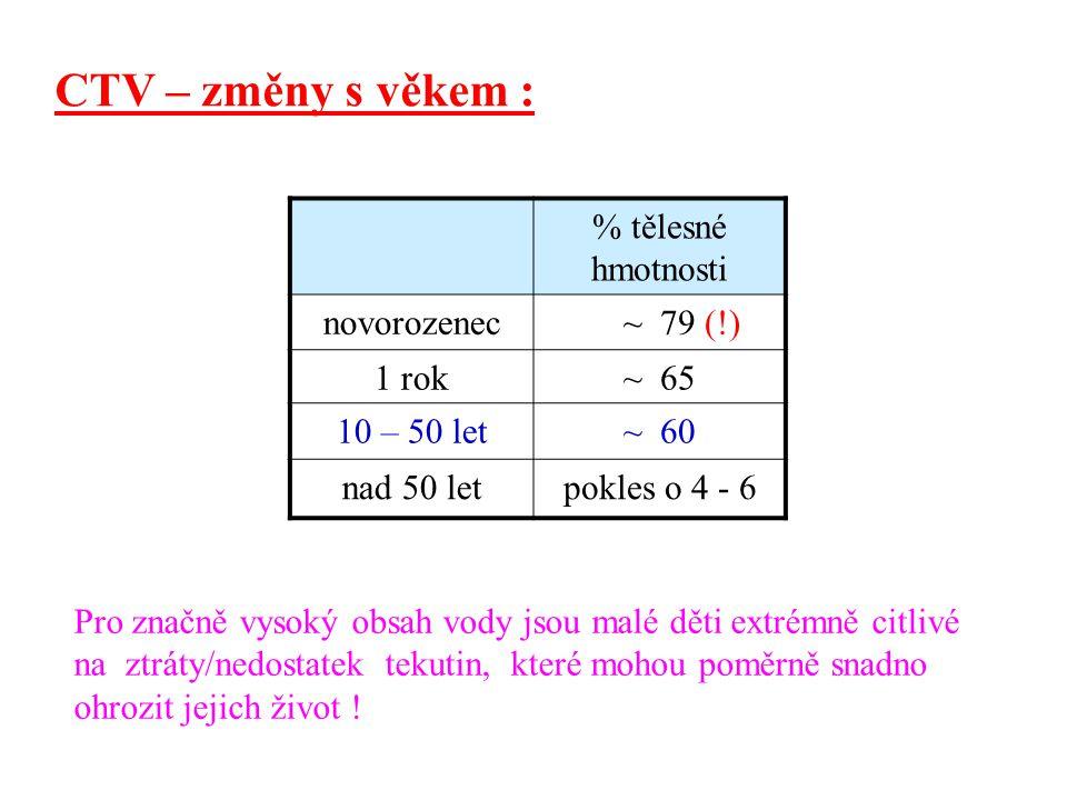 CTV – změny s věkem : % tělesné hmotnosti novorozenec ~ 79 (!) 1 rok~ 65 10 – 50 let~ 60 nad 50 letpokles o 4 - 6 Pro značně vysoký obsah vody jsou ma