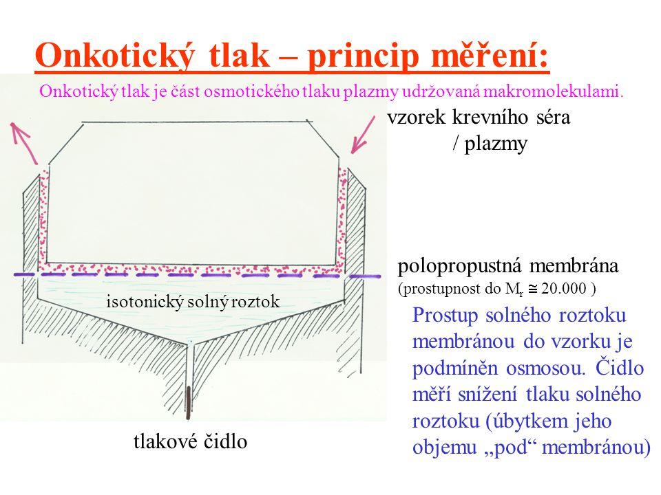 Onkotický tlak – princip měření: vzorek krevního séra / plazmy polopropustná membrána (prostupnost do M r  20.000 ) isotonický solný roztok tlakové č