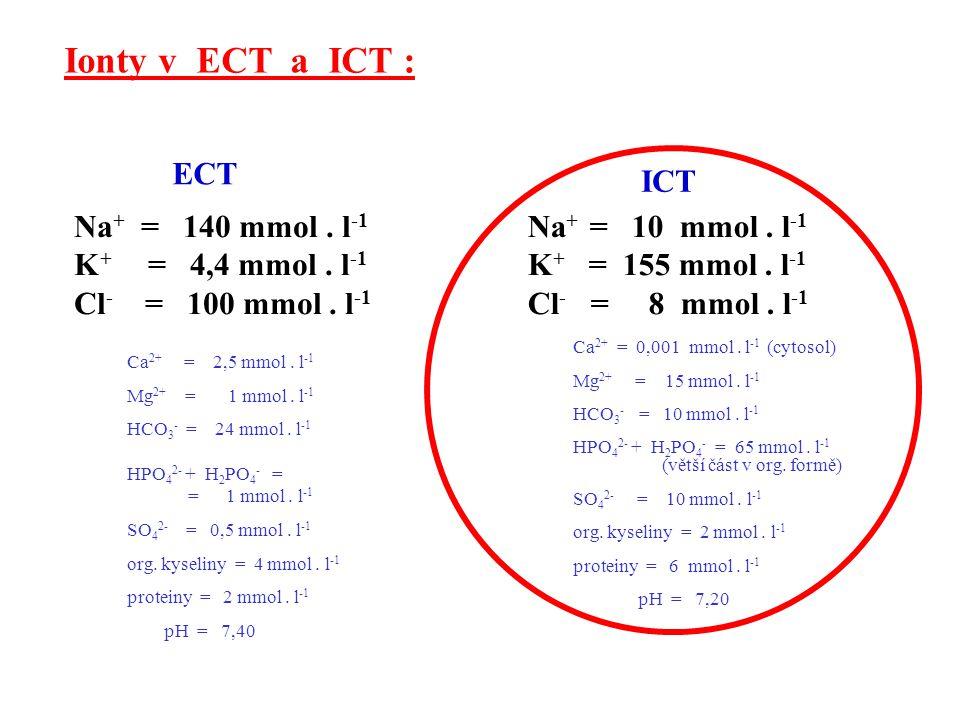 Poruchy vodního hospodářství: 1/ ECT je hyperosmolální 2/ ECT je isoosmolální 3/ ECT je hypoosmolální