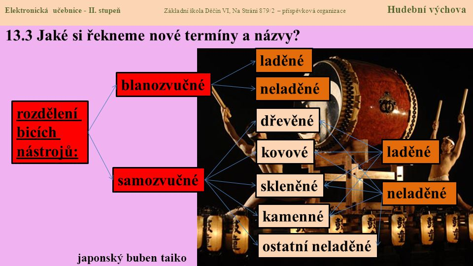 Elektronická učebnice - II. stupeň Základní škola Děčín VI, Na Stráni 879/2 – příspěvková organizace Hudební výchova 13.3 Jaké si řekneme nové termíny