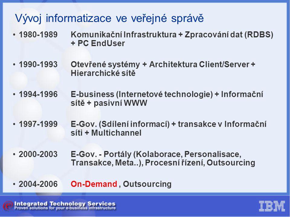 Vývoj informatizace ve veřejné správě 1980-1989Komunikační Infrastruktura + Zpracování dat (RDBS) + PC EndUser 1990-1993Otevřené systémy + Architektur