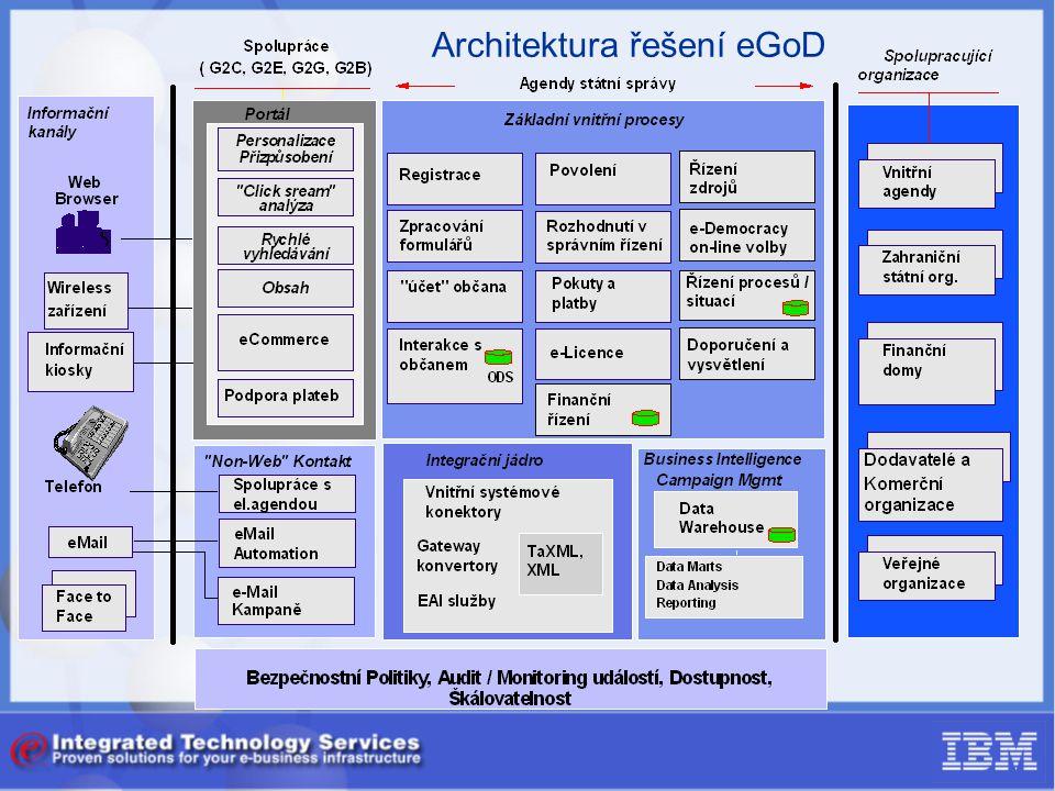Architektura řešení eGoD