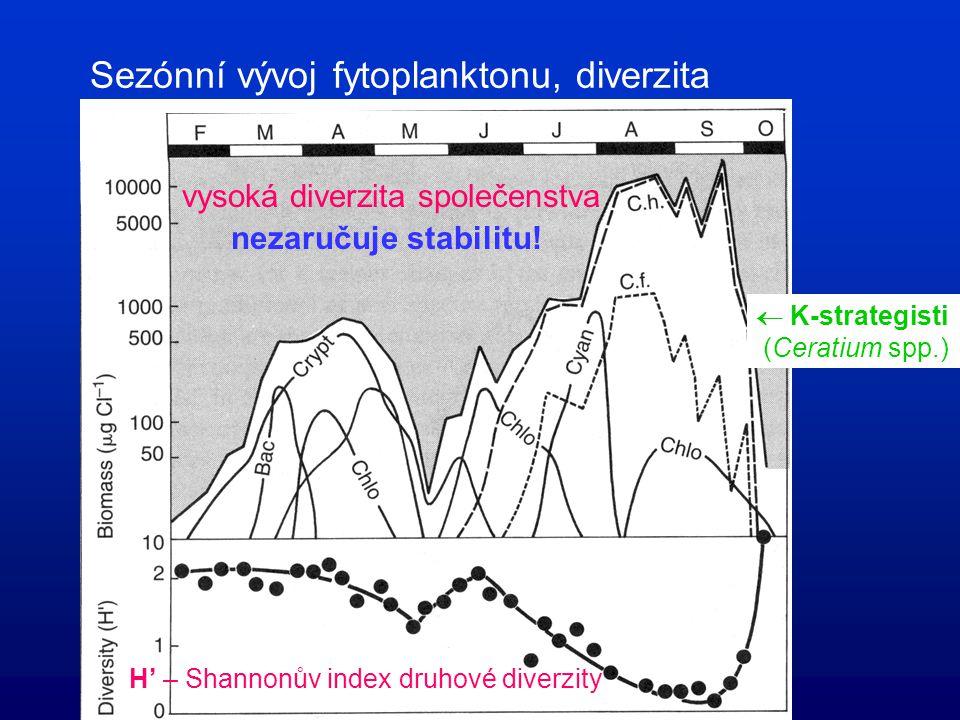 Sezónní vývoj fytoplanktonu, faktory v mono-/dimiktické nádrži mírného pásma