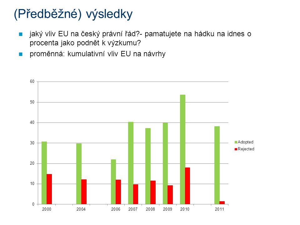 (Předběžné) výsledky jaký vliv EU na český právní řád - pamatujete na hádku na idnes o procenta jako podnět k výzkumu.