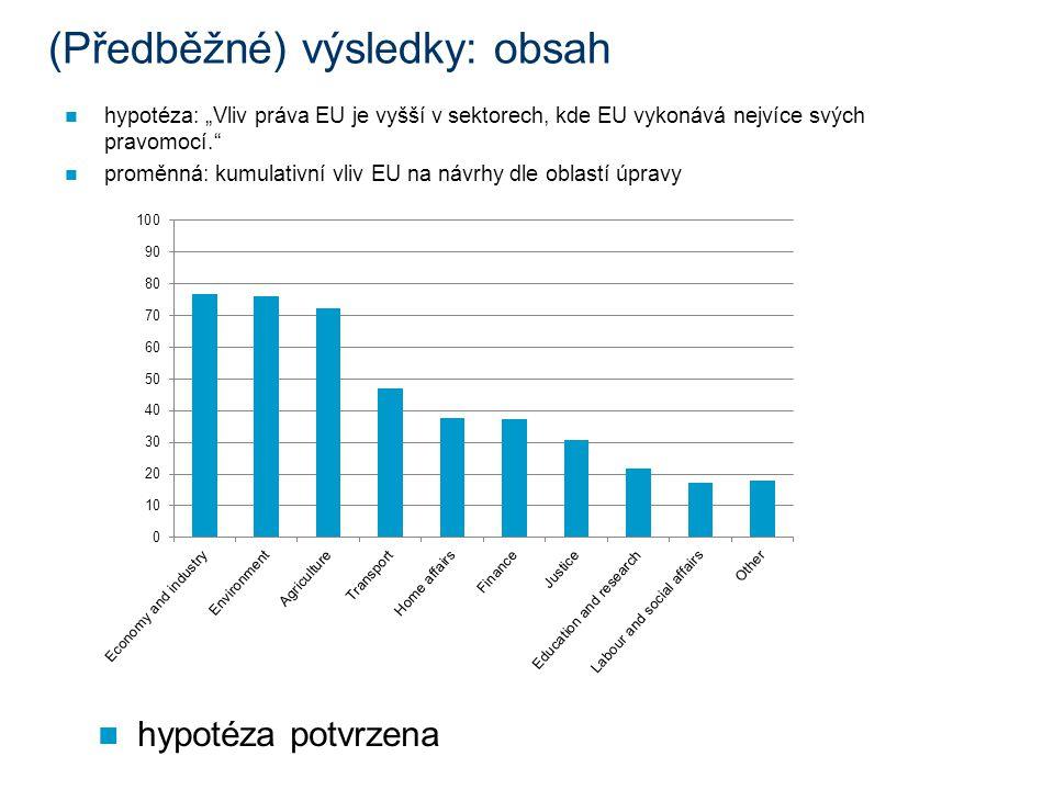 """(Předběžné) výsledky: obsah hypotéza: """"Vliv práva EU je vyšší v sektorech, kde EU vykonává nejvíce svých pravomocí. proměnná: kumulativní vliv EU na návrhy dle oblastí úpravy hypotéza potvrzena"""