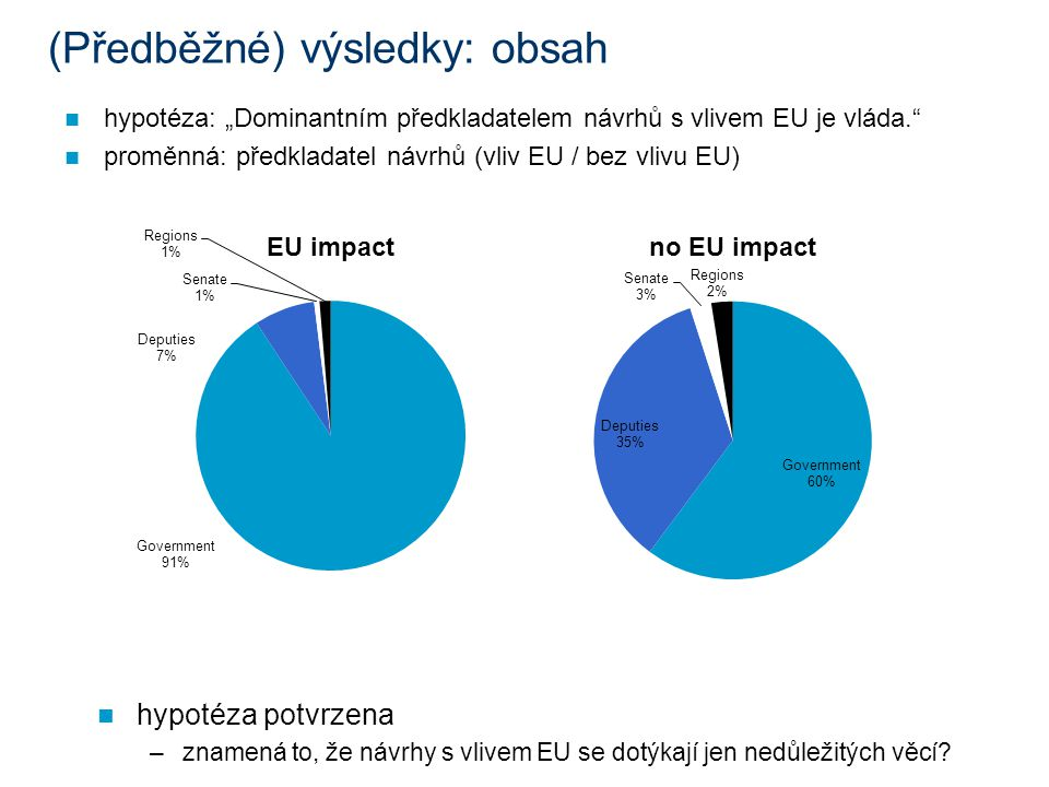 """(Předběžné) výsledky: obsah hypotéza: """"Dominantním předkladatelem návrhů s vlivem EU je vláda. proměnná: předkladatel návrhů (vliv EU / bez vlivu EU) hypotéza potvrzena –znamená to, že návrhy s vlivem EU se dotýkají jen nedůležitých věcí"""