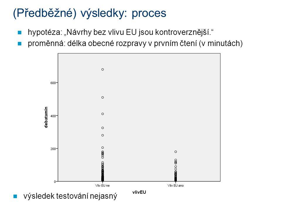 """(Předběžné) výsledky: proces hypotéza: """"Návrhy bez vlivu EU jsou kontroverznější. proměnná: délka obecné rozpravy v prvním čtení (v minutách) výsledek testování nejasný"""