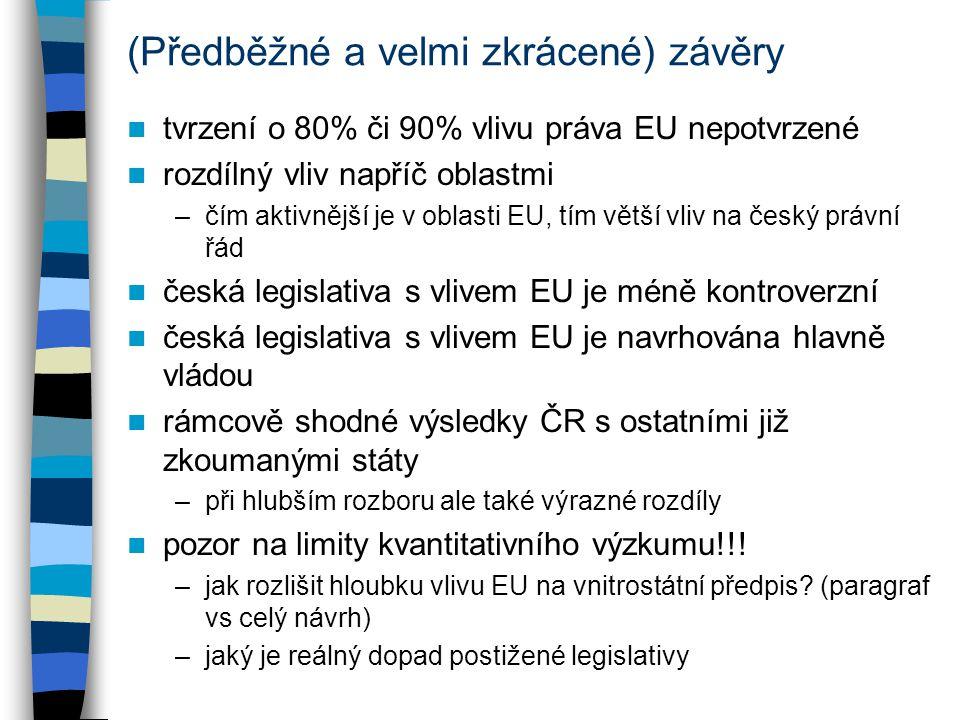 (Předběžné a velmi zkrácené) závěry tvrzení o 80% či 90% vlivu práva EU nepotvrzené rozdílný vliv napříč oblastmi –čím aktivnější je v oblasti EU, tím větší vliv na český právní řád česká legislativa s vlivem EU je méně kontroverzní česká legislativa s vlivem EU je navrhována hlavně vládou rámcově shodné výsledky ČR s ostatními již zkoumanými státy –při hlubším rozboru ale také výrazné rozdíly pozor na limity kvantitativního výzkumu!!.