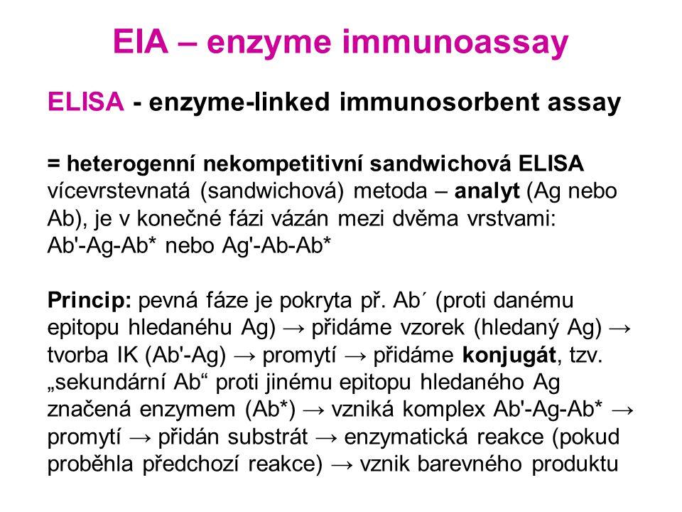 EIA – enzyme immunoassay ELISA - enzyme-linked immunosorbent assay = heterogenní nekompetitivní sandwichová ELISA vícevrstevnatá (sandwichová) metoda – analyt (Ag nebo Ab), je v konečné fázi vázán mezi dvěma vrstvami: Ab -Ag-Ab* nebo Ag -Ab-Ab* Princip: pevná fáze je pokryta př.