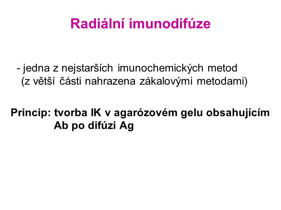 Radiální imunodifúze - jedna z nejstarších imunochemických metod (z větší části nahrazena zákalovými metodami) Princip: tvorba IK v agarózovém gelu obsahujícím Ab po difúzi Ag