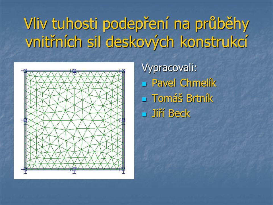 Tuhost pružného podepření Ik=(1-0,63.0,2/0,4). 0,2 3.