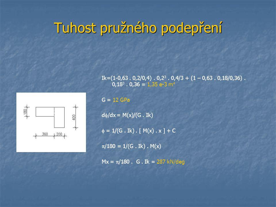 Tuhost pružného podepření Ik=(1-0,63. 0,2/0,4). 0,2 3. 0,4/3 + (1 – 0,63. 0,18/0,36). 0,18 3. 0,36 = 1,35 e-3 m 4 G = 12 GPa d  /dx = M(x)/(G. Ik) 