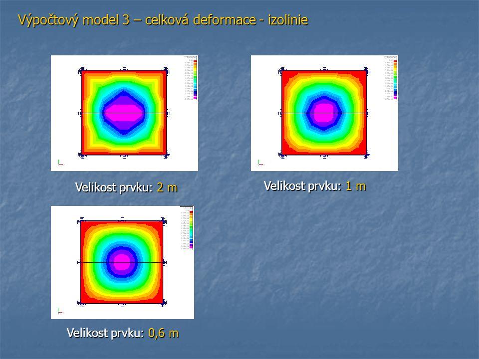 Výpočtový model 3 – celková deformace - izolinie Velikost prvku: 2 m Velikost prvku: 1 m Velikost prvku: 0,6 m