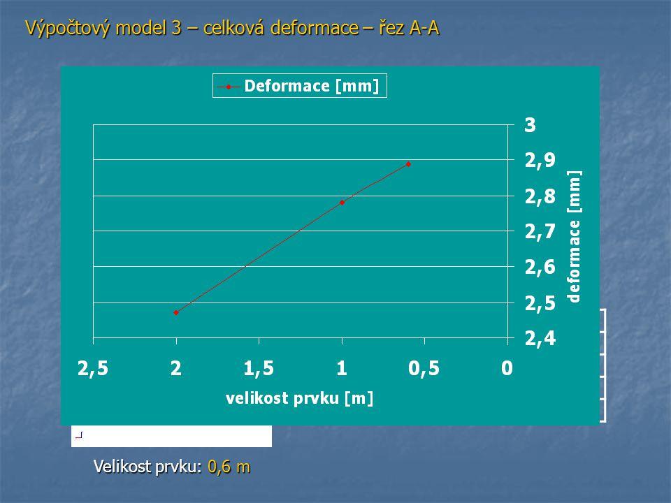 Výpočtový model 3 – celková deformace – řez A-A Velikost prvku: 2 m Velikost prvku: 1 m Velikost prvku: 0,6 m Pružně Velikost prvku210,6 Deformace [mm