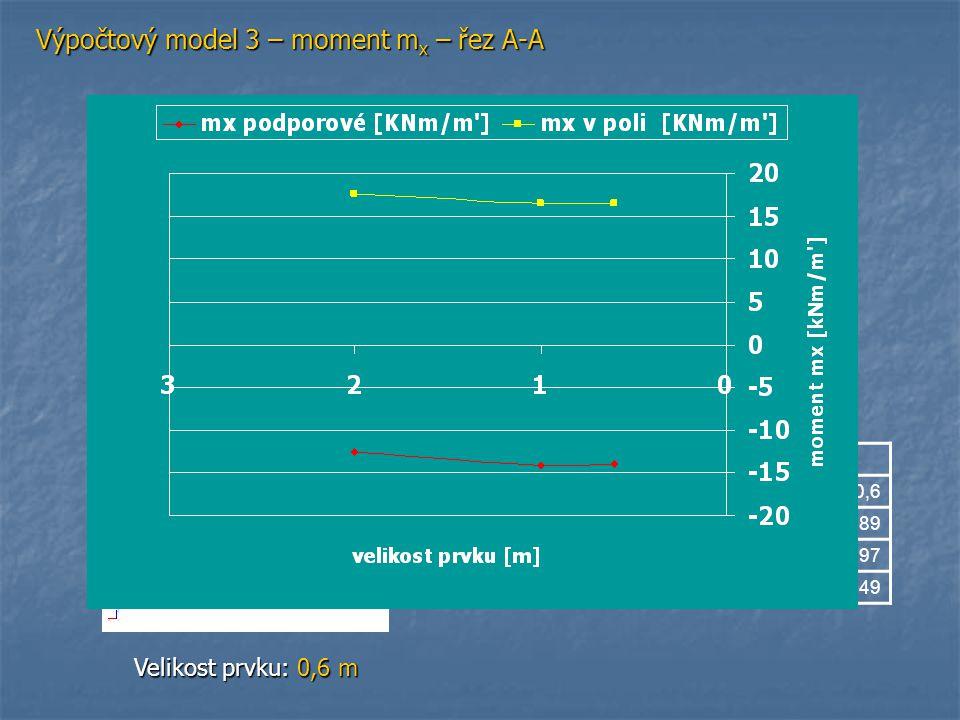 Výpočtový model 3 – moment m x – řez A-A Velikost prvku: 2 m Velikost prvku: 1 m Velikost prvku: 0,6 m Pružně Velikost prvku210,6 Deformace [mm]2,472,
