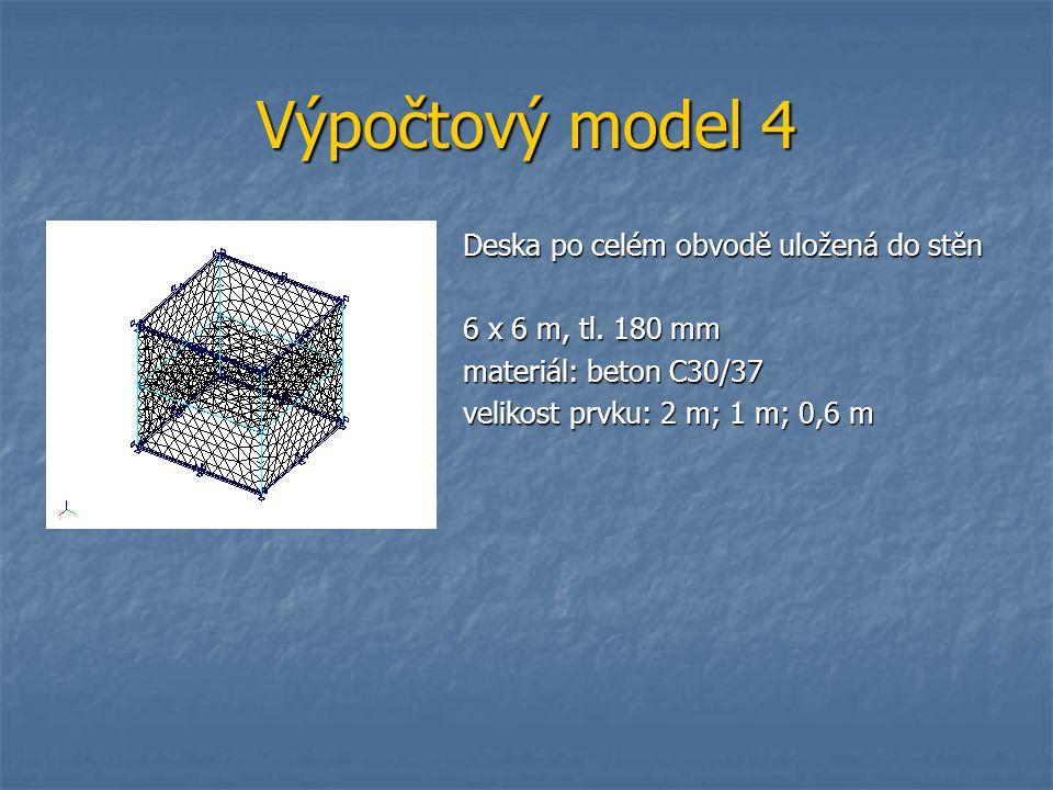 Výpočtový model 4 Deska po celém obvodě uložená do stěn 6 x 6 m, tl. 180 mm materiál: beton C30/37 velikost prvku: 2 m; 1 m; 0,6 m