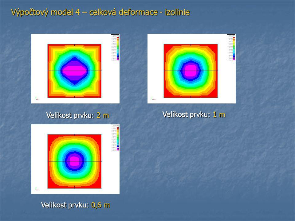 Výpočtový model 4 – celková deformace - izolinie Velikost prvku: 2 m Velikost prvku: 1 m Velikost prvku: 0,6 m