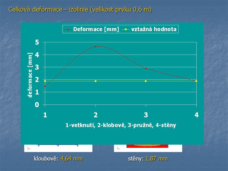 Celková deformace – izolinie (velikost prvku 0,6 m) vetknutí: 1,47 mm pružně: 2,89 mm kloubově: 4,64 mm stěny: 1,87 mm