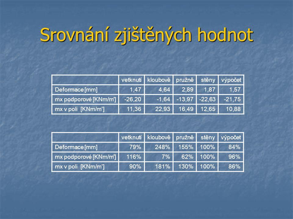 Srovnání zjištěných hodnot vetknutíkloubověpružněstěnyvýpočet Deformace [mm]1,474,642,891,871,57 mx podporové [KNm/m']-26,20-1,64-13,97-22,63-21,75 mx