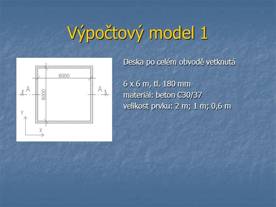Výpočtový model 3 – celková deformace – řez A-A Velikost prvku: 2 m Velikost prvku: 1 m Velikost prvku: 0,6 m Pružně Velikost prvku210,6 Deformace [mm]3,994,514,64 mx podporové [KNm/m ]-3,27-2,29-1,64 mx v poli [KNm/m ]22,8622,9422,93