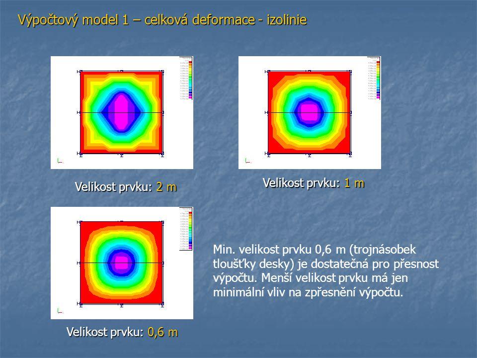 Výpočtový model 1 – celková deformace – řez A-A Velikost prvku: 2 m Velikost prvku: 1 m Velikost prvku: 0,6 m Vetknutí Velikost prvku210,6 Deformace [mm]1,271,441,47 mx podporové [KNm/m ]-21,9-25,3-26,2 mx v poli [KNm/m ]12,0211,3511,36
