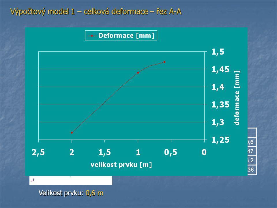 Výpočtový model 1 – moment m x – řez A-A Velikost prvku: 2 m Velikost prvku: 1 m Velikost prvku: 0,6 m Vetknutí Velikost prvku210,6 Deformace [mm]1,271,441,47 mx podporové [KNm/m ]-21,9-25,3-26,2 mx v poli [KNm/m ]12,0211,3511,36