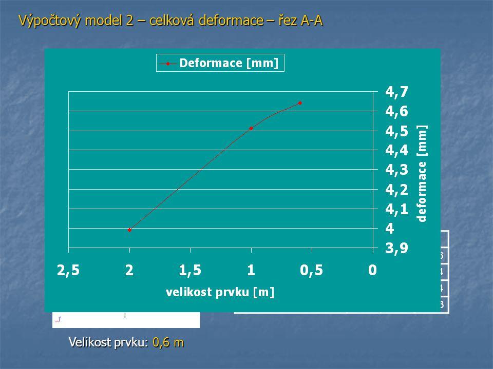 Výpočtový model 2 – moment m x – řez A-A Velikost prvku: 2 m Velikost prvku: 1 m Velikost prvku: 0,6 m Kloubově Velikost prvku210,6 Deformace [mm]3,994,514,64 mx podporové [KNm/m ]-3,27-2,29-1,64 mx v poli [KNm/m ]22,8622,9422,93