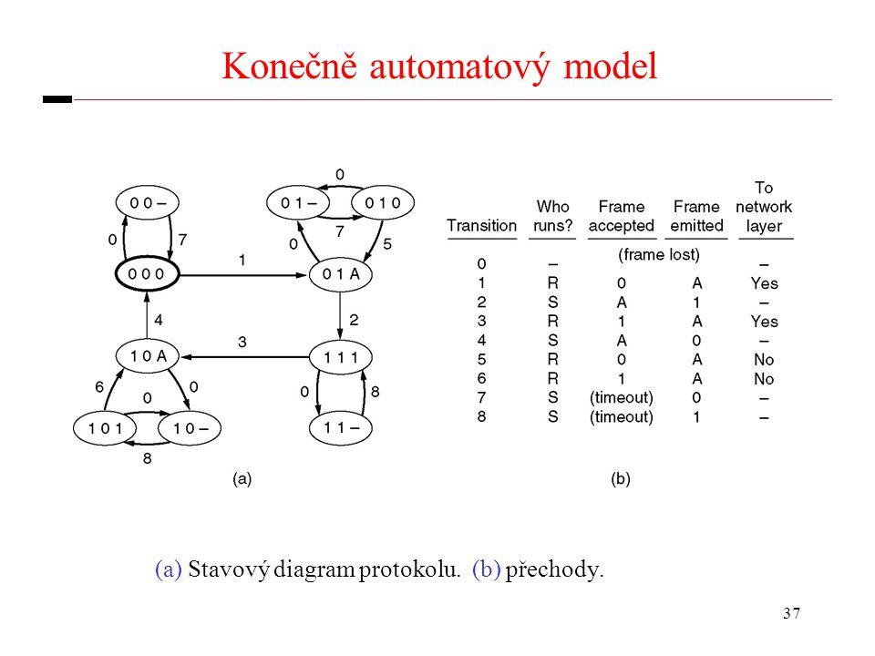 37 Konečně automatový model (a) Stavový diagram protokolu. (b) přechody.