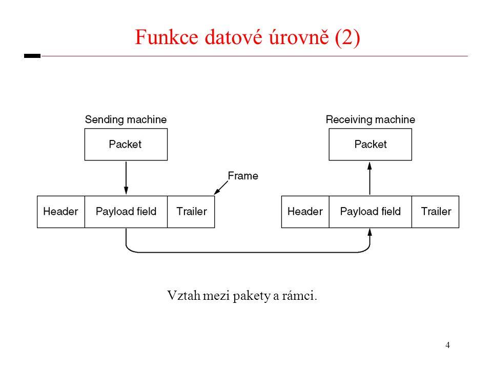 4 Funkce datové úrovně (2) Vztah mezi pakety a rámci.