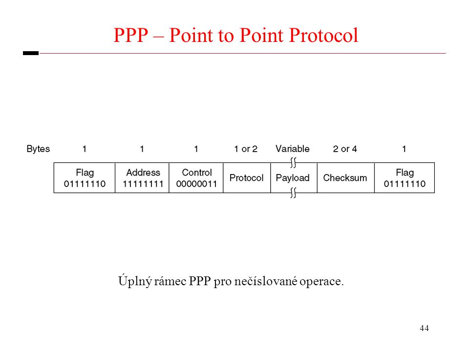 44 PPP – Point to Point Protocol Úplný rámec PPP pro nečíslované operace.