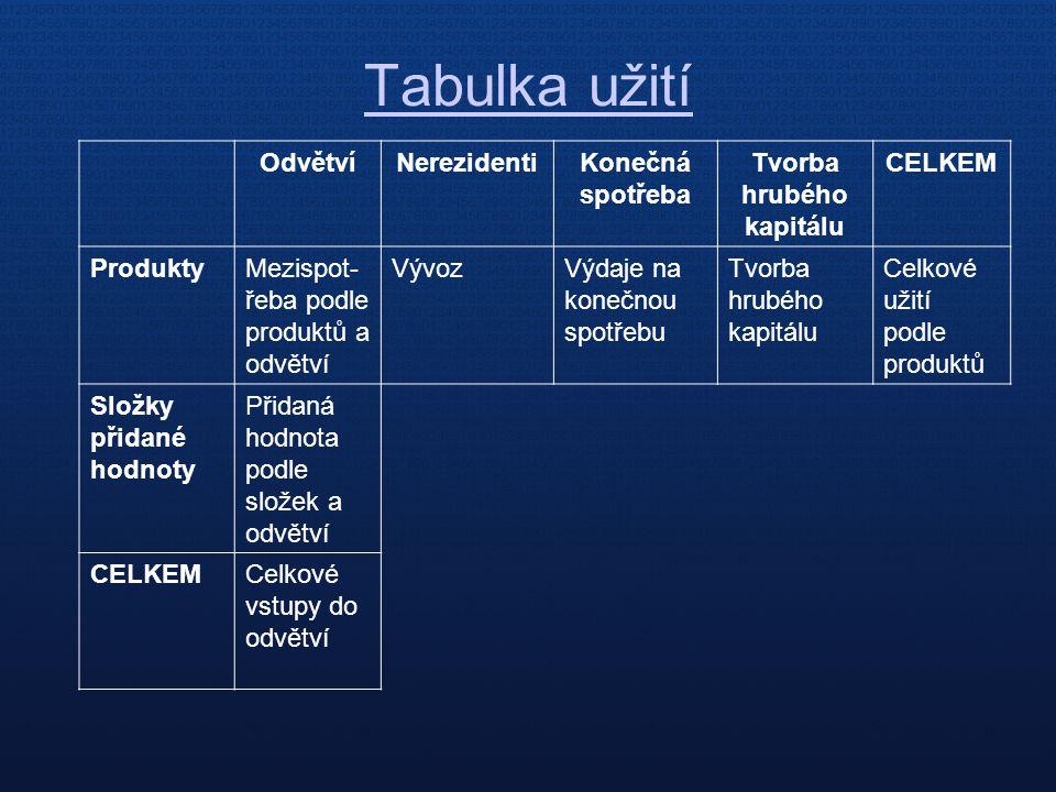 Tabulka užití OdvětvíNerezidentiKonečná spotřeba Tvorba hrubého kapitálu CELKEM ProduktyMezispot- řeba podle produktů a odvětví VývozVýdaje na konečno