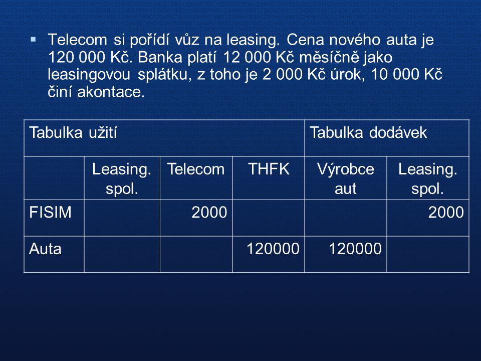  Telecom si pořídí vůz na leasing. Cena nového auta je 120 000 Kč. Banka platí 12 000 Kč měsíčně jako leasingovou splátku, z toho je 2 000 Kč úrok, 1