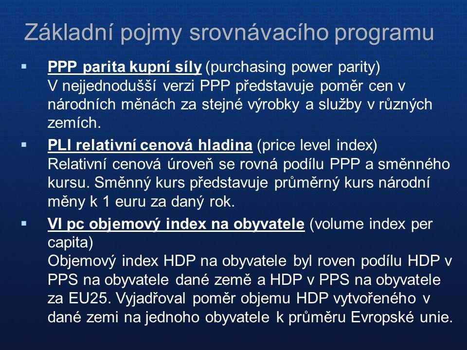 Základní pojmy srovnávacího programu  PPP parita kupní síly (purchasing power parity) V nejjednodušší verzi PPP představuje poměr cen v národních měn