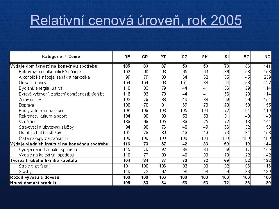 Relativní cenová úroveň, rok 2005