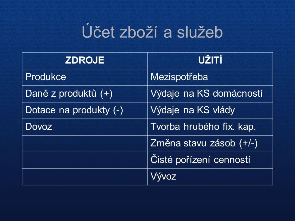 Účet zboží a služeb ZDROJEUŽITÍ ProdukceMezispotřeba Daně z produktů (+)Výdaje na KS domácností Dotace na produkty (-)Výdaje na KS vlády DovozTvorba h