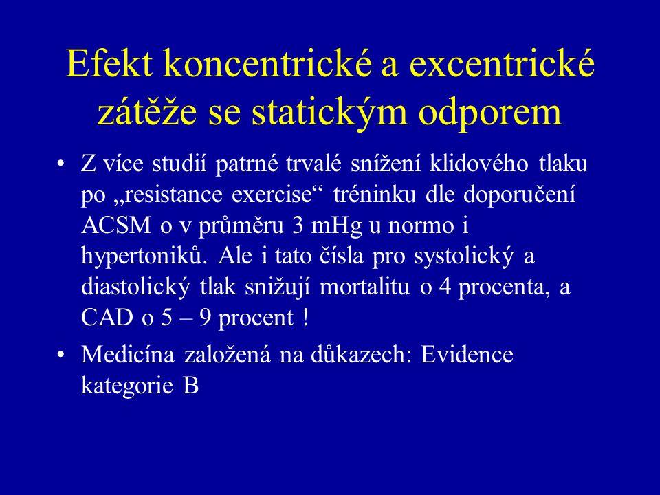 """Efekt koncentrické a excentrické zátěže se statickým odporem Z více studií patrné trvalé snížení klidového tlaku po """"resistance exercise tréninku dle doporučení ACSM o v průměru 3 mHg u normo i hypertoniků."""