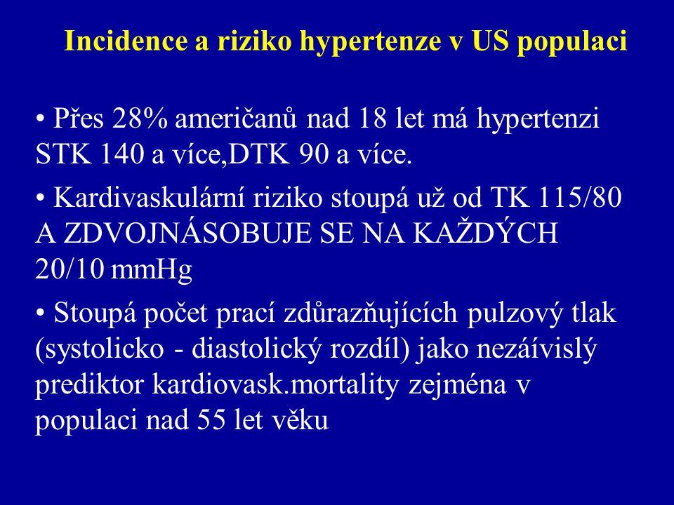 Incidence a riziko hypertenze v US populaci Přes 28% američanů nad 18 let má hypertenzi STK 140 a více,DTK 90 a více.