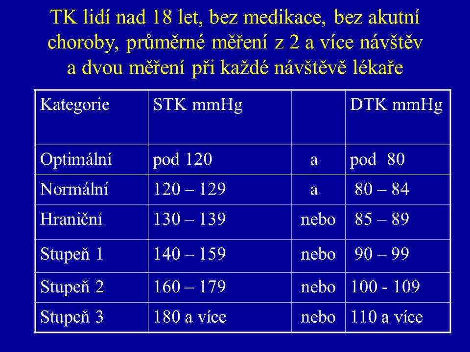 TK lidí nad 18 let, bez medikace, bez akutní choroby, průměrné měření z 2 a více návštěv a dvou měření při každé návštěvě lékaře KategorieSTK mmHg DTK mmHg Optimálnípod 120 apod 80 Normální120 – 129 a 80 – 84 Hraniční130 – 139 nebo 85 – 89 Stupeň 1140 – 159 nebo 90 – 99 Stupeň 2160 – 179 nebo100 - 109 Stupeň 3180 a více nebo110 a více