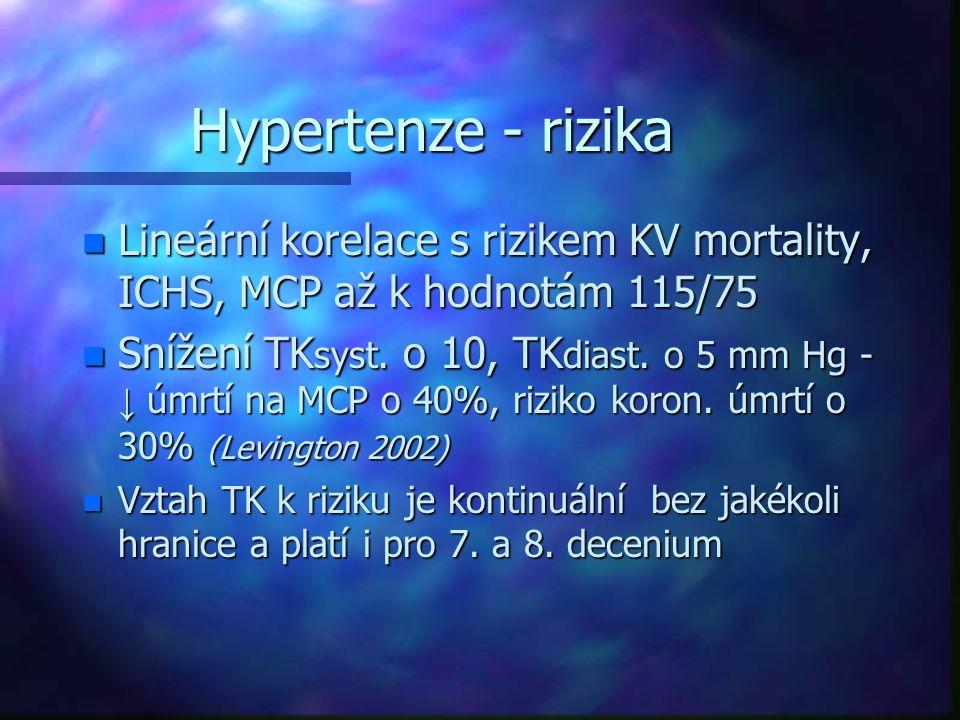 Hypertenze - rizika n Lineární korelace s rizikem KV mortality, ICHS, MCP až k hodnotám 115/75 Snížení TK syst. o 10, TK diast. o 5 mm Hg - ↓ úmrtí na