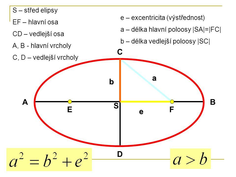 EF S AB C D b e a S – střed elipsy EF – hlavní osa CD – vedlejší osa A, B - hlavní vrcholy C, D – vedlejší vrcholy e – excentricita (výstřednost) a – délka hlavní poloosy |SA|=|FC| b – délka vedlejší poloosy |SC|