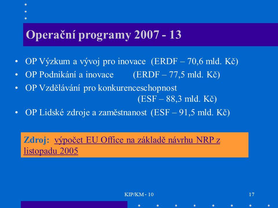 KIP/KM - 1017 Operační programy 2007 - 13 OP Výzkum a vývoj pro inovace (ERDF – 70,6 mld. Kč) OP Podnikání a inovace (ERDF – 77,5 mld. Kč) OP Vzdělává