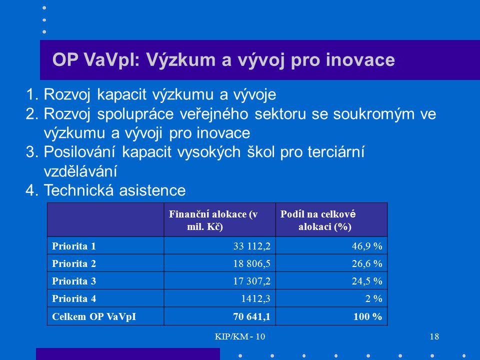 KIP/KM - 1018 OP VaVpI: Výzkum a vývoj pro inovace 1.Rozvoj kapacit výzkumu a vývoje 2.Rozvoj spolupráce veřejného sektoru se soukromým ve výzkumu a v