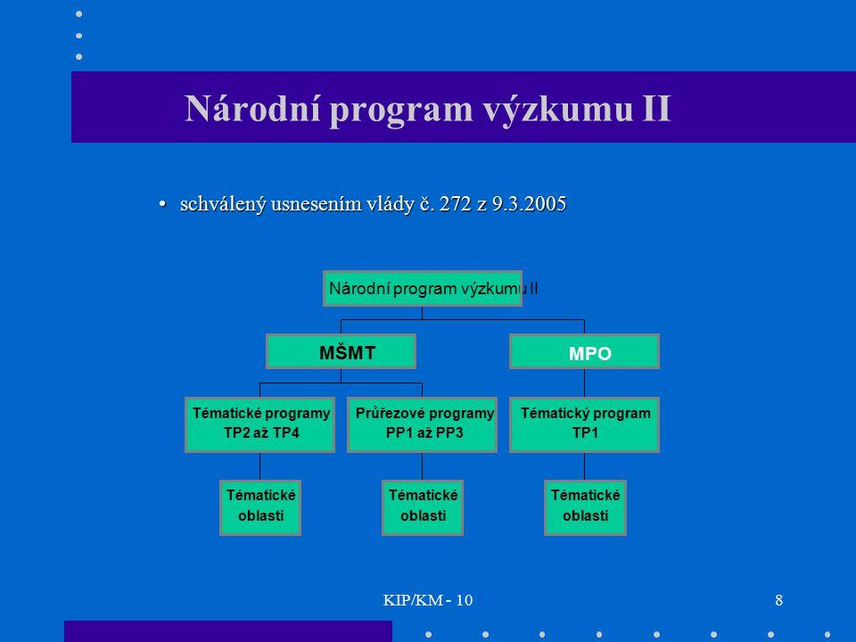 KIP/KM - 108 Národní program výzkumu II schválený usnesením vlády č. 272 z 9.3.2005schválený usnesením vlády č. 272 z 9.3.2005 Tématické oblasti Témat